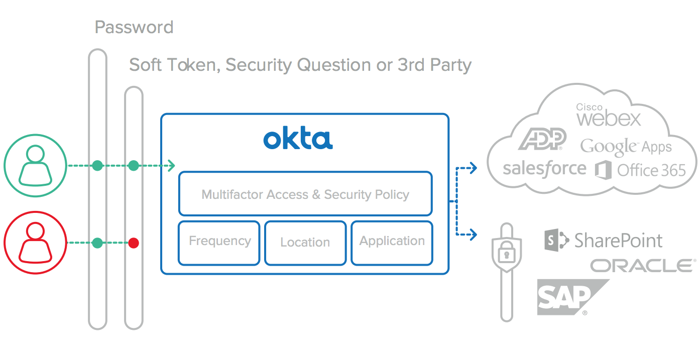 02/15/2019 – Okta: Moving Beyond User Names & Passwords   S&L