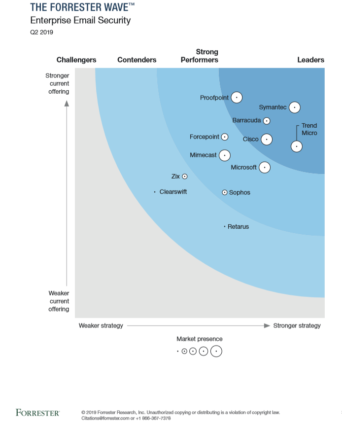 Forrester Wave Enterprise Email Security Scorecard Q2 2019